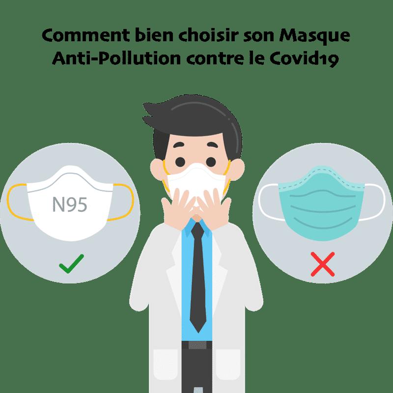 Comment bien choisir son masque anti-pollution