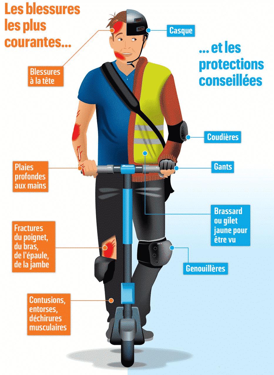 Quel assurance choisir pour sa trottinette electrique : Protection pour trottinette electrique